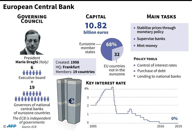 Factfile on the European Central Bank and how it functions (AFP Photo/Sophie RAMIS)