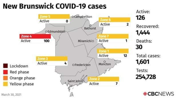 Fourteen new cases of COVID-19 were reported in New Brunswick on Tuesday, pushing the province's active case count to 126.