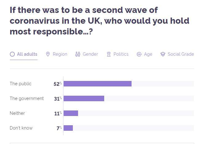 In total 52% of the respondents said the public would be at fault (Picture: YouGov)