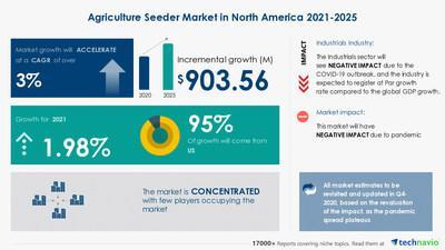 Technavio has announced its latest market research report titled Agriculture Seeder Market in North America by Product and Geography - Forecast and Analysis 2021-2025