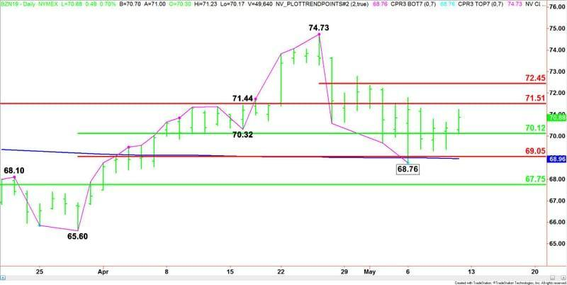 Daily July Brent Crude Oil (Short-Term)