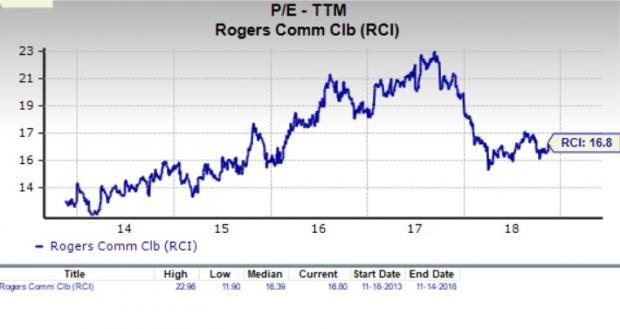 Let's see if Rogers Communications Inc. (RCI) stock is a good choice for value-oriented investors right now, or if investors subscribing to this methodology should look elsewhere for top picks.