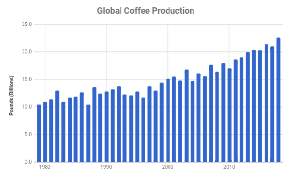 Chart of global coffee production in pounds