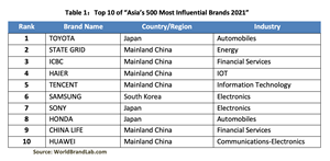 """Table 1:Top 10 of """"Asia's 500 Most Influential Brands 2021"""""""