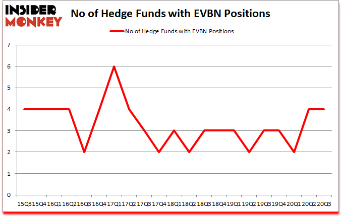 Is EVBN A Good Stock To Buy?