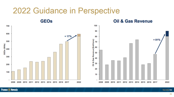 Bar charts showing a projection for a 17% increase in gold equivalent ounce production and an 81% revenue advance in oil between 2017 and 2022.