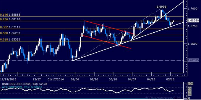 GBP/USD Technical Analysis – All Eyes on 3-Month Support