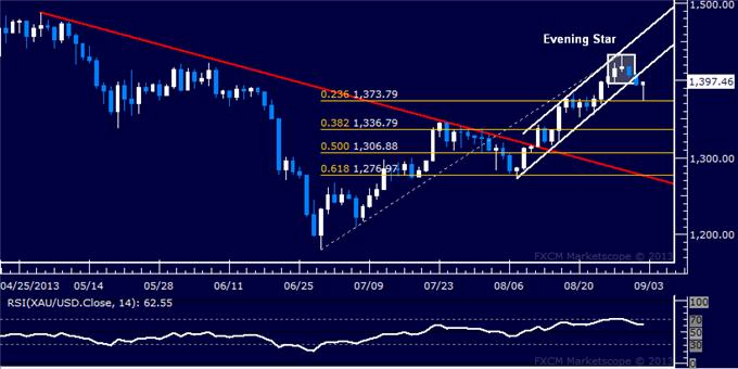 Forex_US_Dollar_at_Risk_SPX_500_Testing_with_10-Month_Support_body_Picture_7.png, US Dollar at Risk, SPX 500 Testing with 10-Month Support
