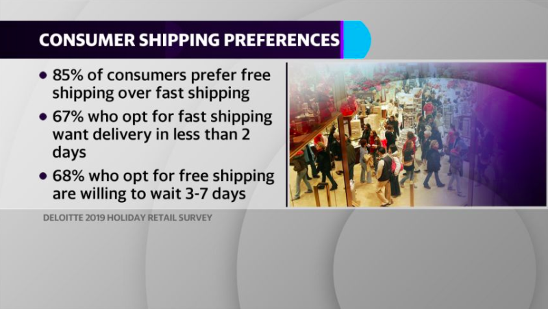 Consumers prefer free shipping over fast shipping.