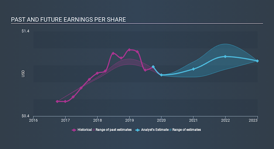NasdaqGM:LMAT Past and Future Earnings, January 22nd 2020