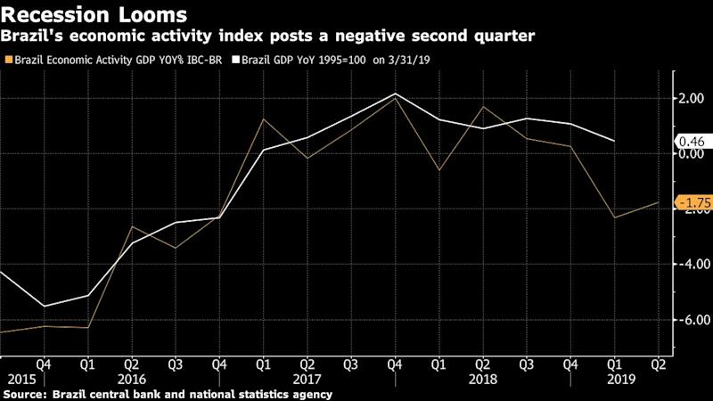 Brazil Economic Activity Gauge Flashes Recession in New Blow
