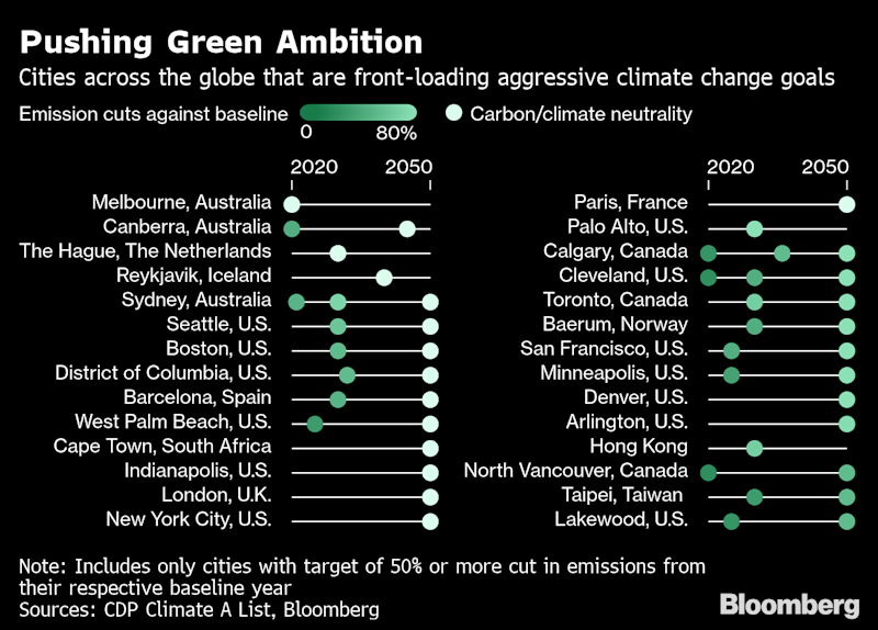 These Are theCities Doing the Most to Combat Global Warming