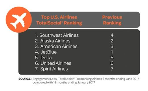 4 p s of marketing for airline industry In a dysfunctional time for the airline industry, most airlines, especially major carriers,  (the chartered institute of marketing,2004) the mix of the 4 p's,.