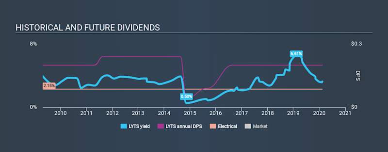 NasdaqGS:LYTS Historical Dividend Yield, February 11th 2020
