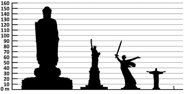 The Spring Temple Buddha alongside the Statue of Liberty, the Motherland Calls, Christ the Redeemer and the Statue of David - Credit: Anna Frodesiak