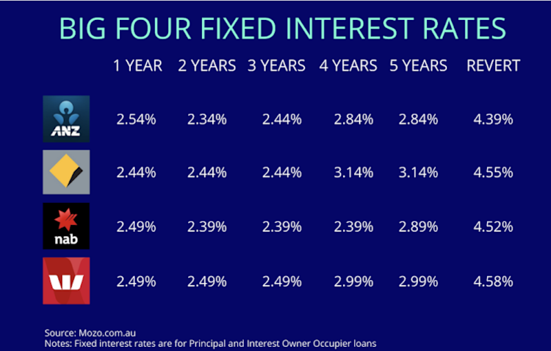 Home loan rates at the Big Four banks. Source: Mozo
