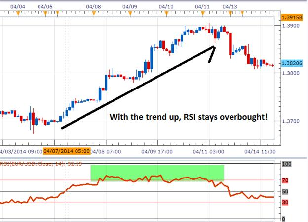 RSI Tactics For Forex Trends