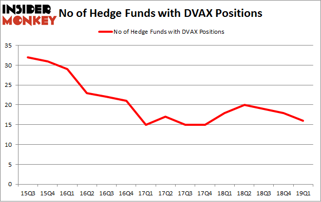 No of Hedge Funds with DVAX Positions
