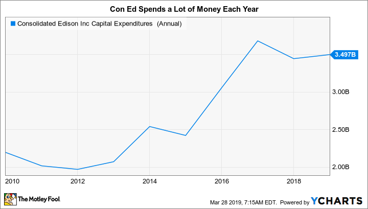 ED Capital Expenditures (Annual) Chart
