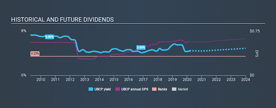 NasdaqCM:UBCP Historical Dividend Yield, March 4th 2020