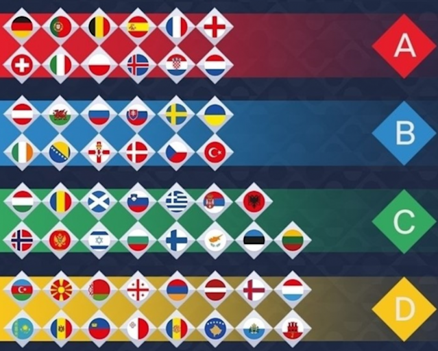 Uefa Nations League draw - England drawn alongside Spain and Croatia in Group four of League A