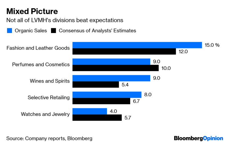 LVMH Is Stellar, the Rest Still Have to Prove It