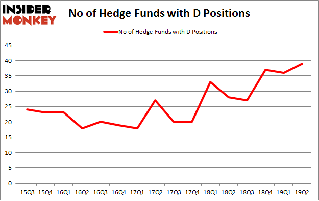 No of Hedge Funds with D Positions