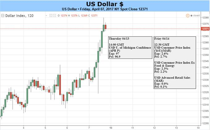 US Dollar: Rates-Driven Trend Complicated by Geopolitical Jitters