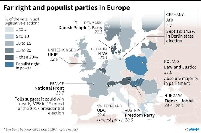 Extreme right and populist parties in Europe (AFP Photo/)