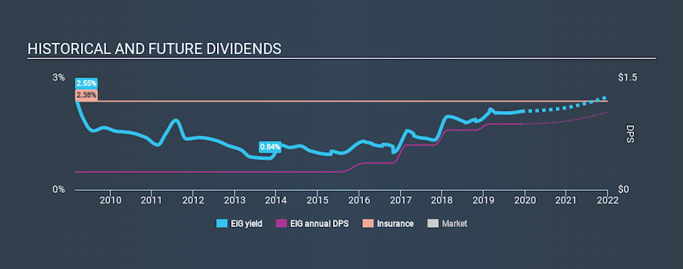 NYSE:EIG Historical Dividend Yield, December 5th 2019