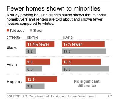 HUD: Race affects homebuying, renting