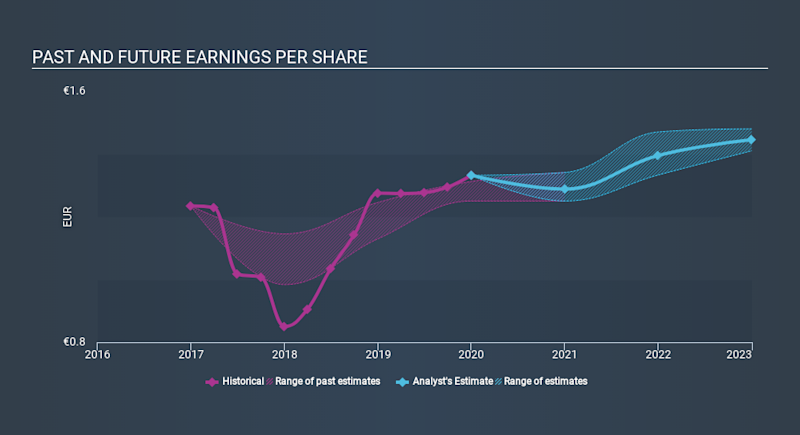 BIT:ACE Past and Future Earnings April 14th 2020