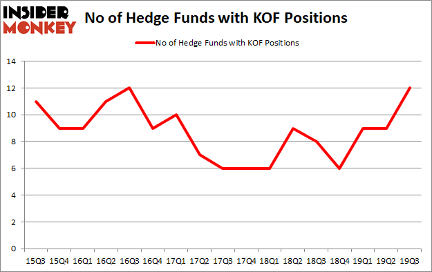 Is KOF A Good Stock To Buy?