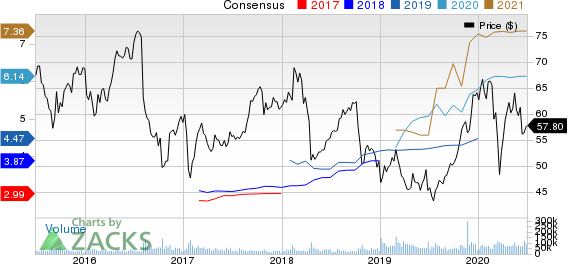 Bristol Myers Squibb Company Price and Consensus