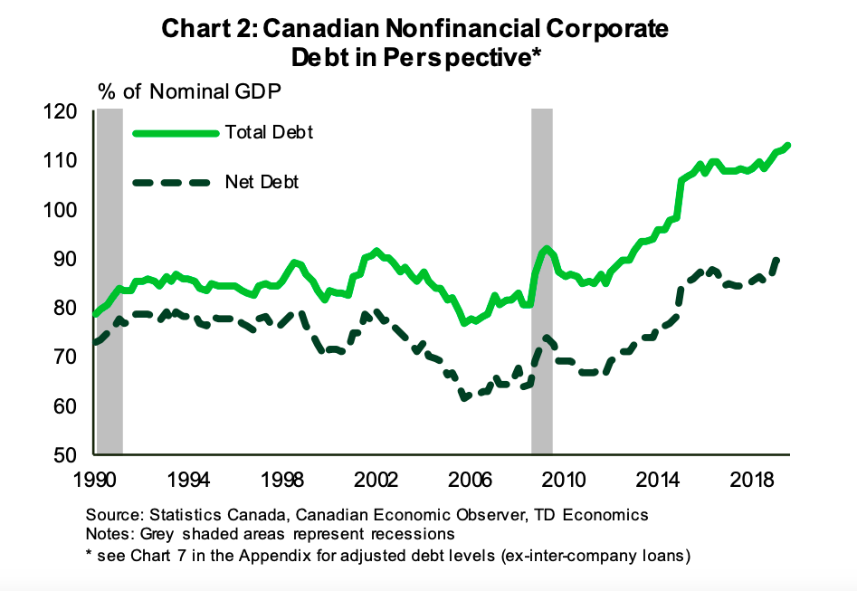 When interest rates were cut in 2015, corporate debt loads in Canada's nonfinancial sector surged to new precarious heights.