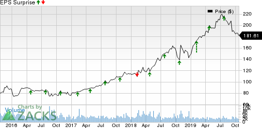 VeriSign, Inc. Price and EPS Surprise