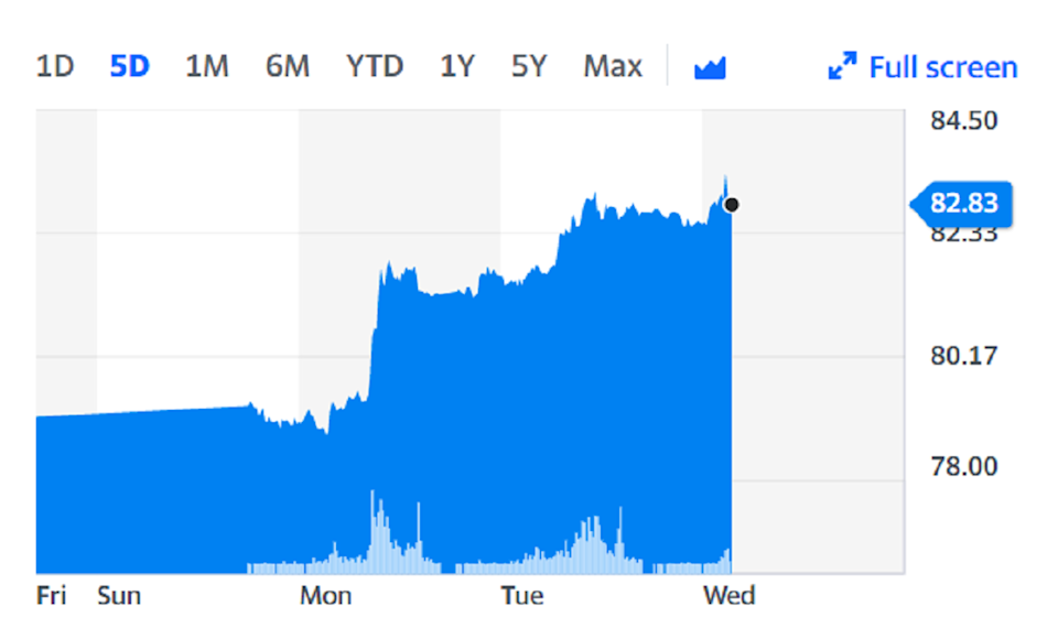 Brent crude climbed as high as $83 per barrel on Wednesday. Chart: Yahoo Finance