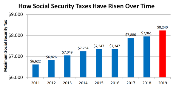 Graph showing Social Security tax rising over time.