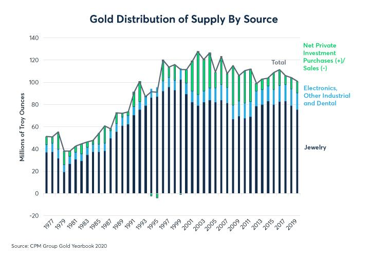 Figure 4: Gold's use is overwhelmingly (about 86%) for jewelry and investment; 14% is industrial