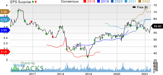 General Mills, Inc. Price, Consensus and EPS Surprise