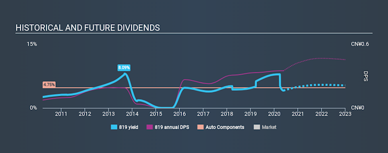 SEHK:819 Historical Dividend Yield May 22nd 2020