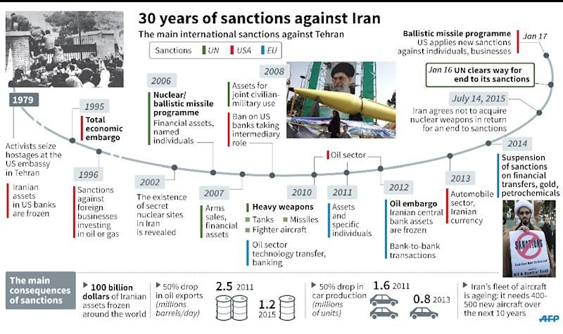 Updated timeline of US, UN and EU sanctions against Iran. (AFP Photo/-)