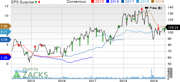 Diamondback Energy, Inc. Price, Consensus and EPS Surprise