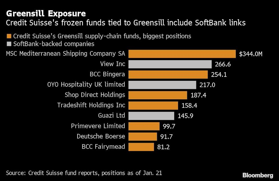 Greensill's Overnight Downfall Was Many Months in the Making