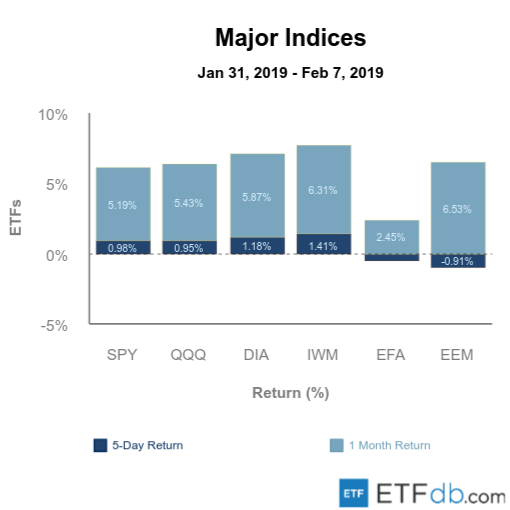 Etfdb.com major indices feb 08 2019