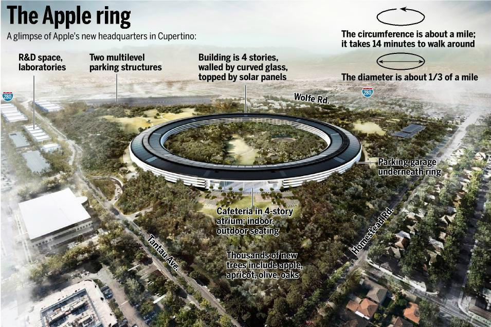 "The new Apple ""Spaceship"" campus is getting closer to the finish line. In a new video posted to YouTube, a drone gives us an aerial view of what we can expect from the last epic project from Steve Jobs."