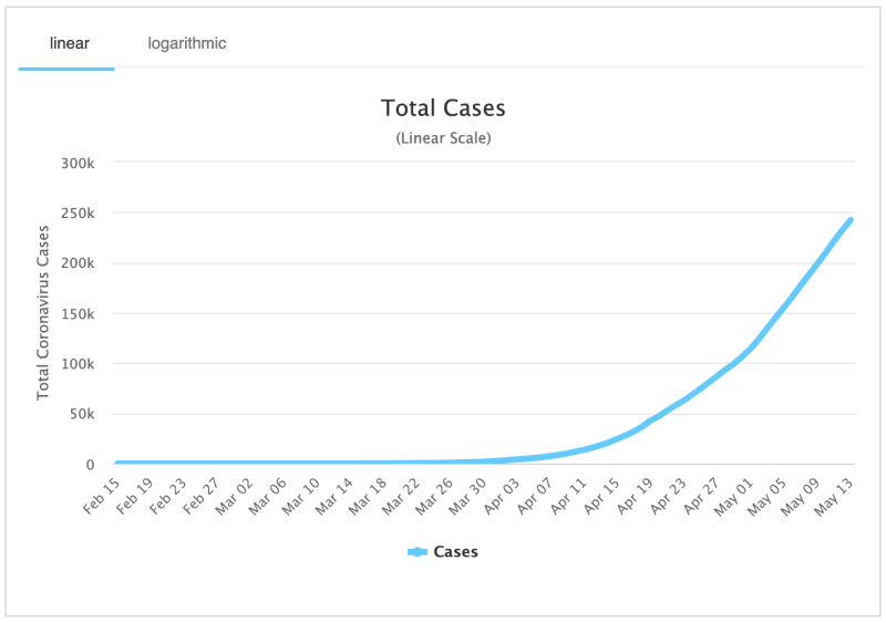 Cases have spiked in recent weeks in Russia. Source: Worldometers