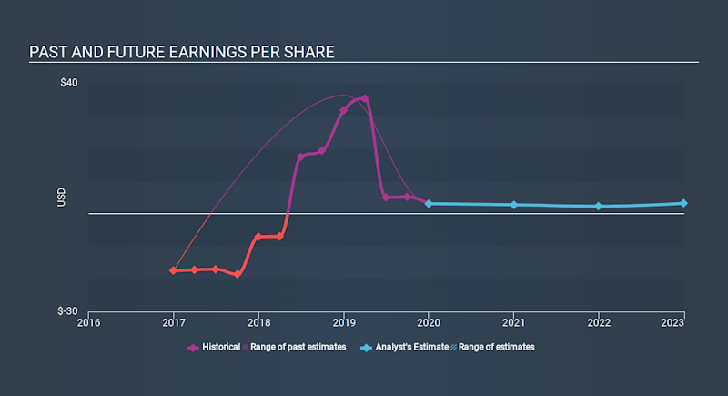 NasdaqGM:CMLS Past and Future Earnings, March 22nd 2020