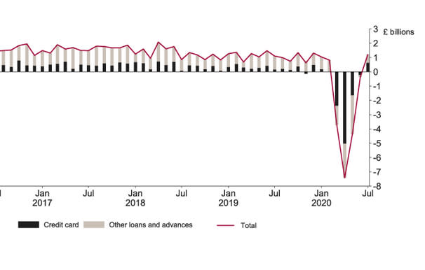 Net consumer borrowing was positive for the first time in four months. Chart: BoE
