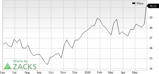 Cheniere Energy (CQH) saw a big move last session, as its shares jumped more than 5% on the day, amid huge volumes.